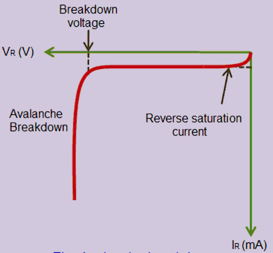 Breakdown Voltage of the Diode