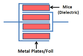Construction of Mica Capacitor