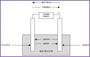 Example of a Recharging Battery