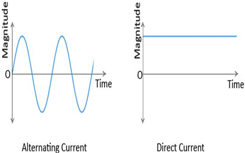 Difference Between Alternating Current (AC) and Direct
