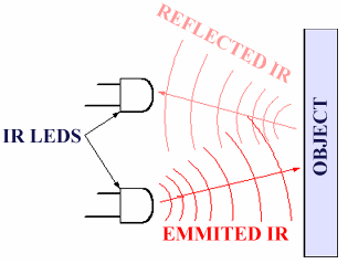 IR Sensor Working Principle