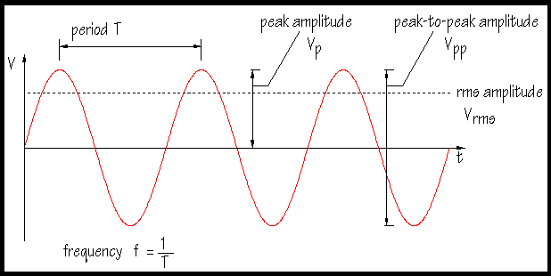 RMS Sine Waveform