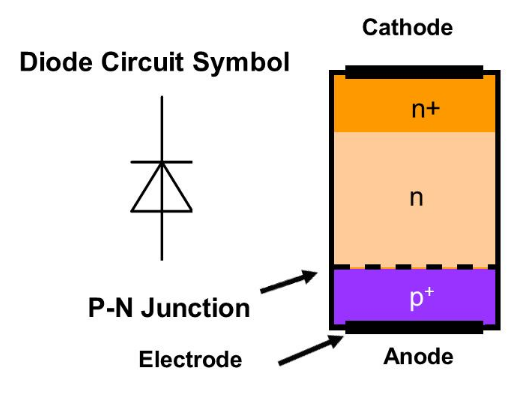 Structure of PIN Diode