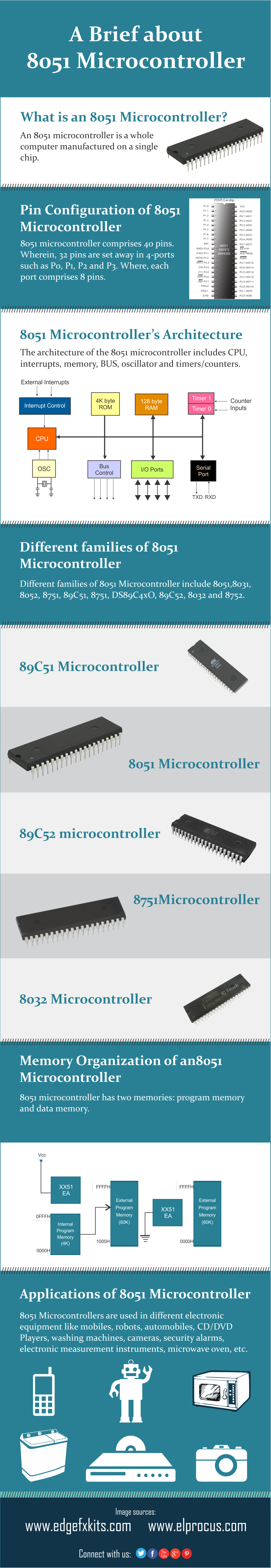 A Brief about 8051 Microcontroller - Infographics