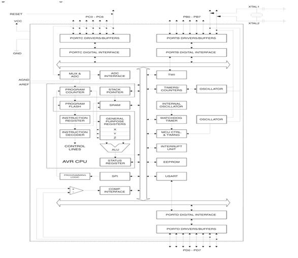 introduction to atmega8 microcontroller architecture and its op amp circuit diagram architecture of atmega8 microcontroller