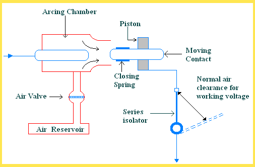 Different Types of Circuit Breakers and Its Applications