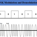 FSK Modulation and Demodulation