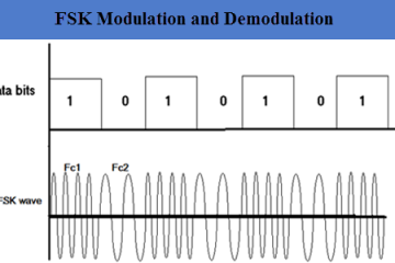 FSK Modulation and Demodulation