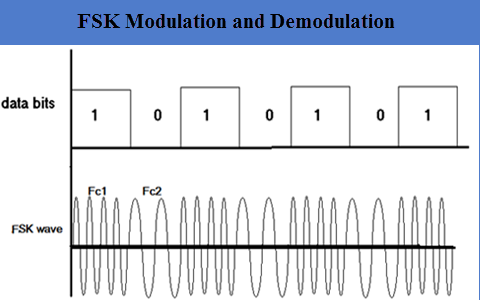 Frequency Shift Keying - FSK Modulation and Demodulation