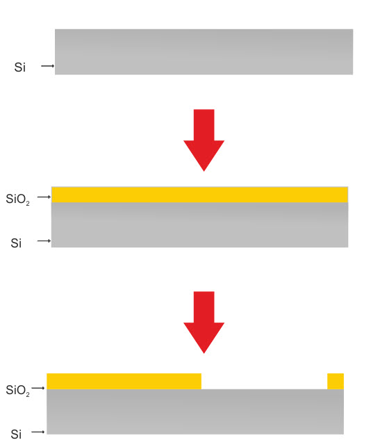 Fabrication Steps for ISFET