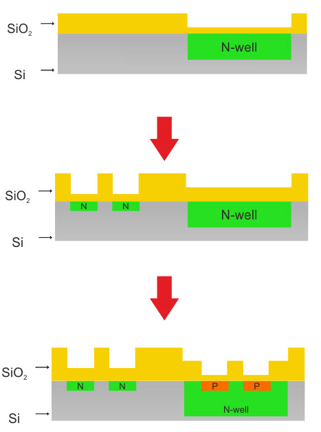 fabrication steps show the standard MOSFET process