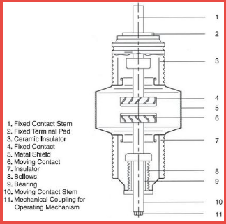 Remarkable Different Types Of Circuit Breakers And Its Applications Wiring 101 Cranwise Assnl