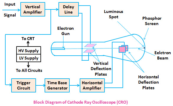 cro cathode ray oscilloscope working and applications rh elprocus com