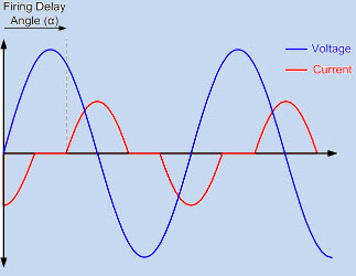 Voltage Current Waveform