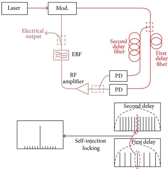 Multi-Loop Opto-Electronic Oscillator