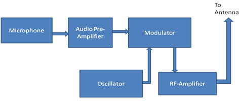 block diagram of fm transmitter