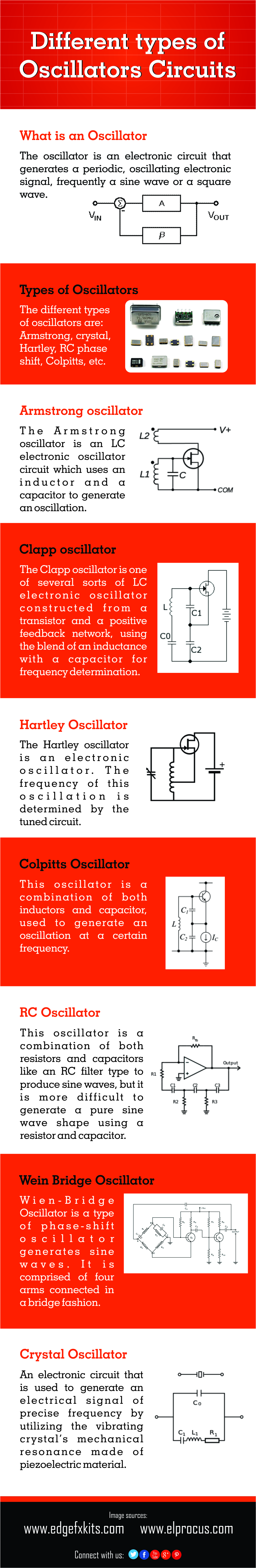 Different Types of Oscillators