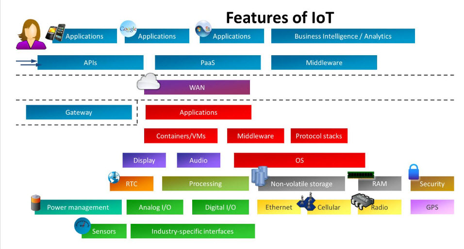 Features of IOT