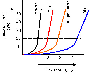 I-V Characteristics of LED
