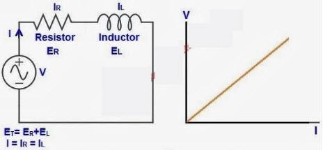 Linear Circuit Characteristics