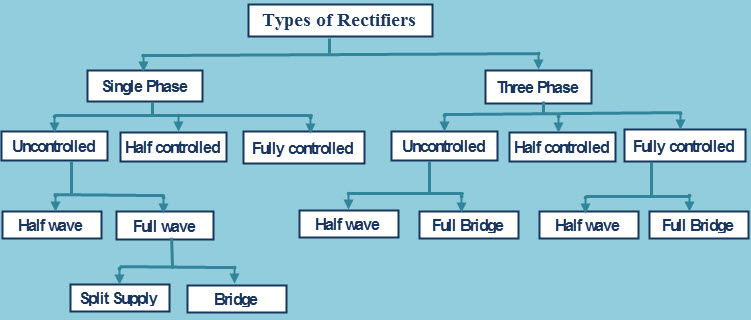 Types of Phase Controlled Rectifier