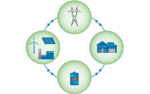 Two-way interaction in a Smart Grid.