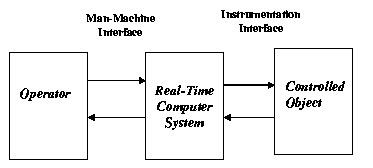 Soft Real Time Operating System