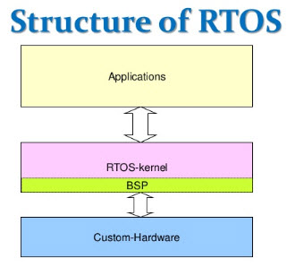 Structure of RTOS