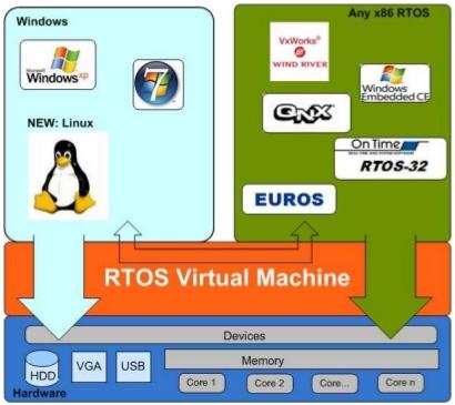 Types of RTOS