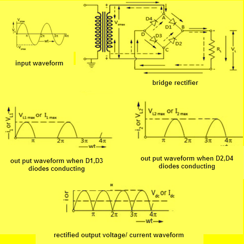 Working of a Bridge Rectifier