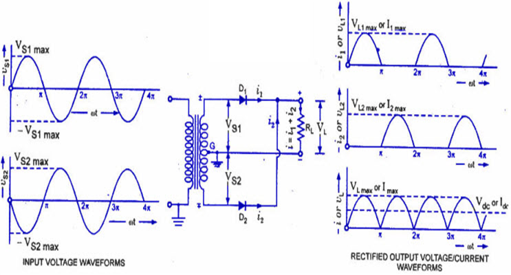Working of Center Tapped Full Wave Rectifier