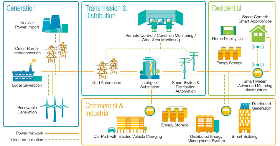 Smart Grid Technology Working Operation And Applications