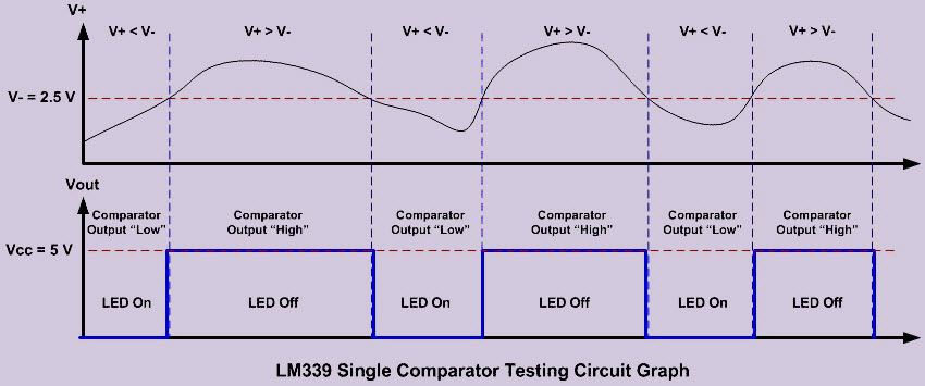 op amp comparator circuit working and its applicationsby swapping the analog input; the r1 and r2 voltage divider connected to the non inverting input (v ) and the potentiometer connected to the inverting input