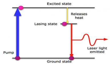 LASAR Light Emission Process