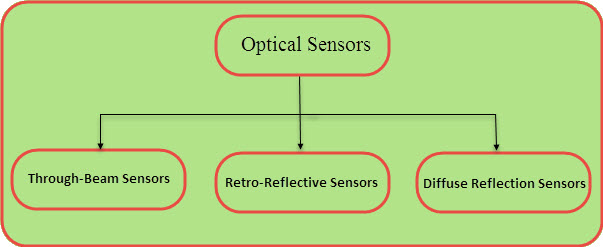 Different Types of Optical Sensors