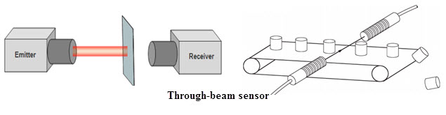 Different Types Of Optical Sensors And Applications