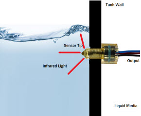 Optical Level Sensor