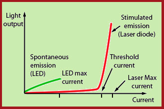 Comparison between a LED