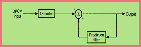 Differential Pulse Code Modulation Receiver