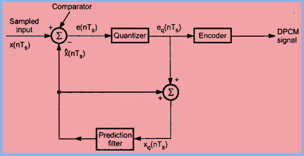 Differential Pulse Code Modulation (DPCM) Circuit Working