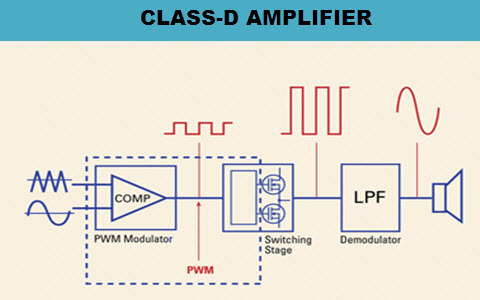 Class D Amplifier Circuit Operation and Its Applciations