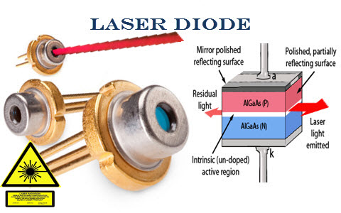 Laser Diode Construction, Working and Its Applications