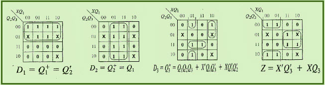 Input Output Equations Derived by Karnaugh Map