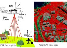 All You Know About LIDAR Systems and Applications