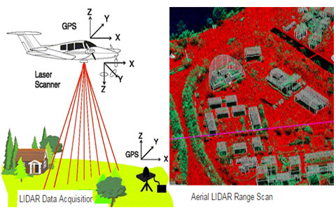 Lidar System Light Detection And Ranging Working And