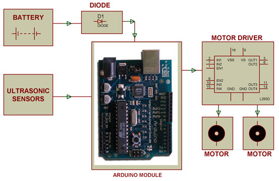 Block Diagram of Arduino Operated Obstacle Avoidance Robot