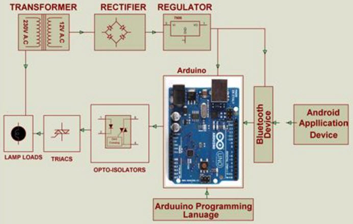 Block Diagram of Arduino based Home Automation