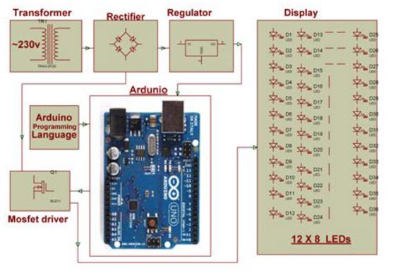 Block Diagram of Arduino boards based LED Street Lights with Auto Intensity Control