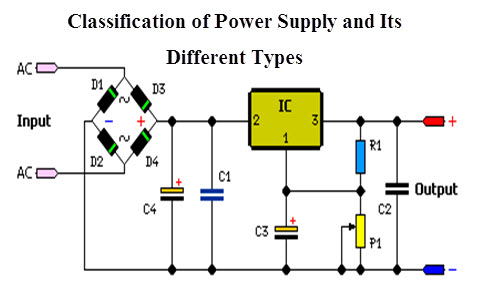 Wondrous Power Supply Classification And Its Various Types Wiring Database Liteviha4X4Andersnl