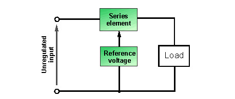 Concept of the Series Voltage Regulator or Series Pass Regulator